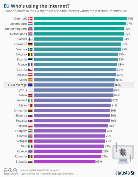 Процент пользователей интернета от населения страны в ЕС