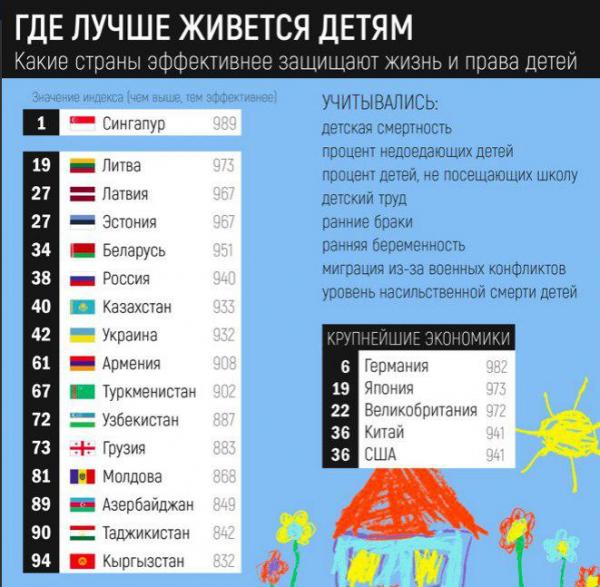 Страны, где эффективнее всего защищаются права детей, согласно отчету фонда Save the Children.