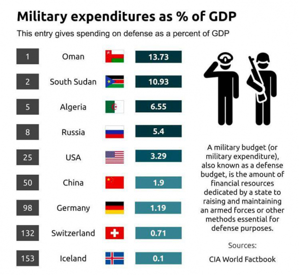 Страны с крупнейшими военными расходами в % от ВВП