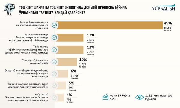 «Юксалиш» предлагает упростить порядок прописки в столице