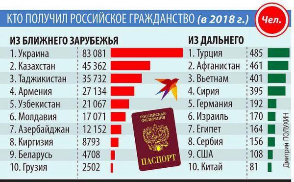 Кто получил российское гражданство в 2018 году
