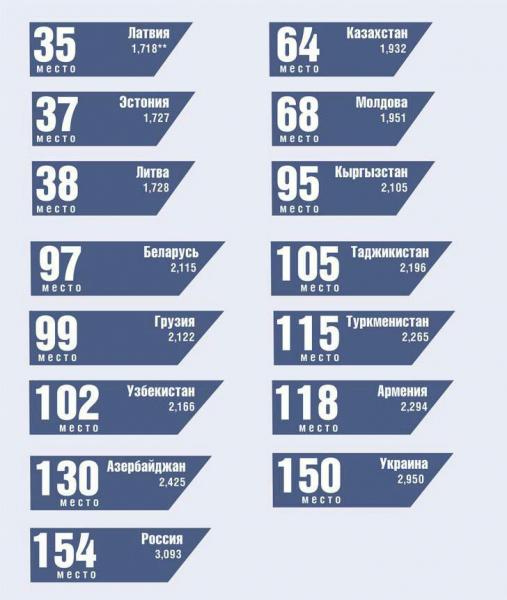 Страны бывшего СССР в Глобальном индексе миролюбия