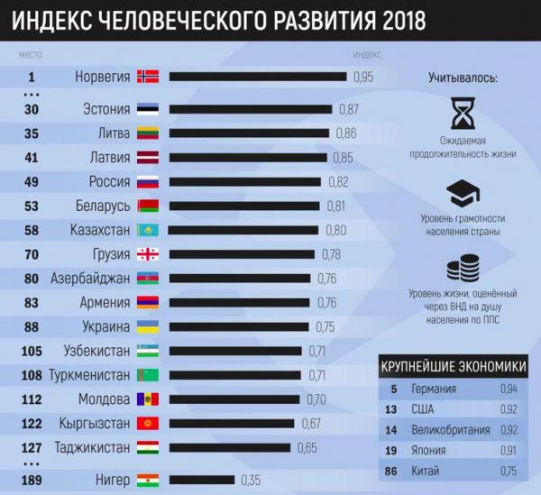 Индекс развития человеческого потенциала в 2018 году