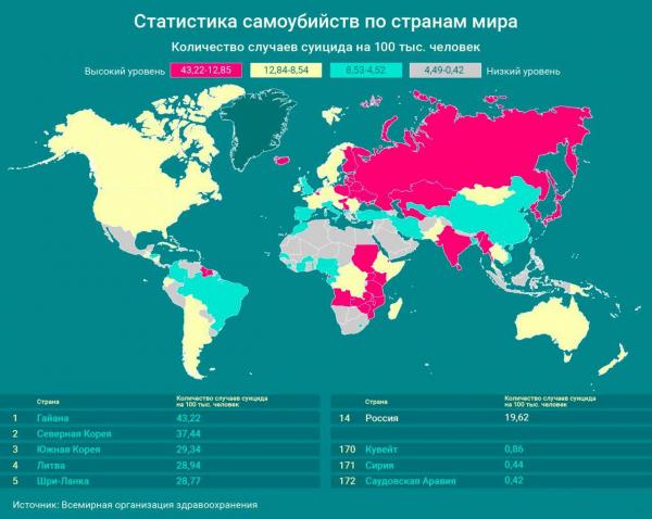 Статистика самоубийств по странам мира