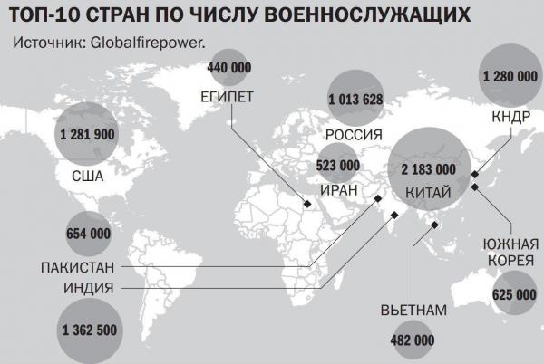 Топ-10 стран по числу военнослужащих