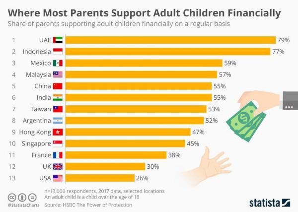 Страны, где родители больше всего помогают своим детям финансово