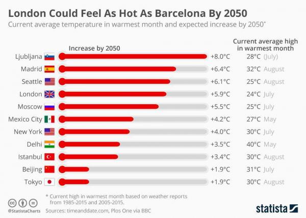 Предполагаемое увеличение температуры в городах мира к 2050 году