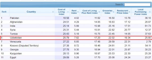В рейтинге самых дешёвых для проживания стран Узбекистан занял место в первой десятке