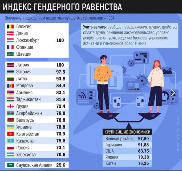 Индекс гендерного равенства в странах мира