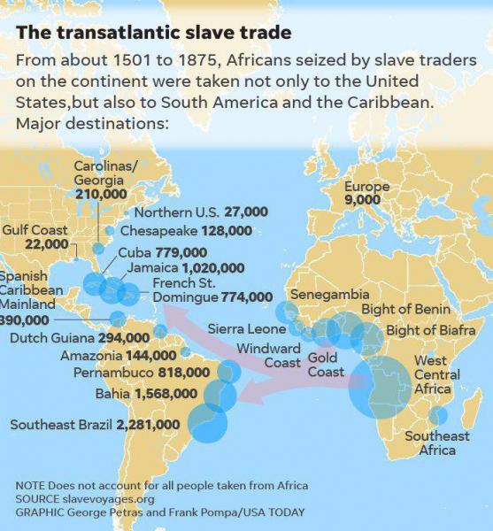 Основные потоки и человеческие объемы трансатлантической работорговли с 1501 по 1875 гг
