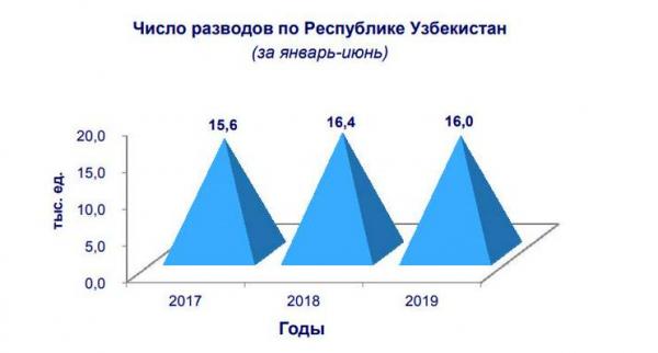 Число браков и разводов в Узбекистане пошло на спад