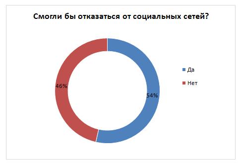 Узбекистанцы рассказали о своей зависимости от соцсетей