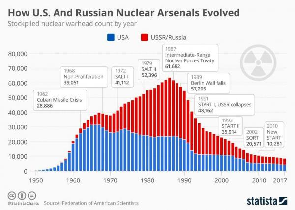 Как менялись ядерные арсеналы США и России (СССР)