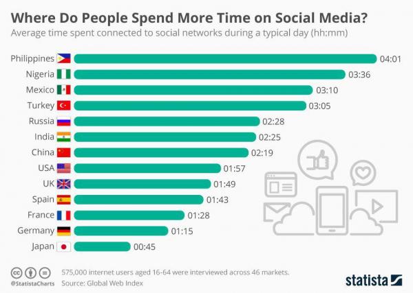 В каких странах мира люди больше всего проводят времени в соцсетях