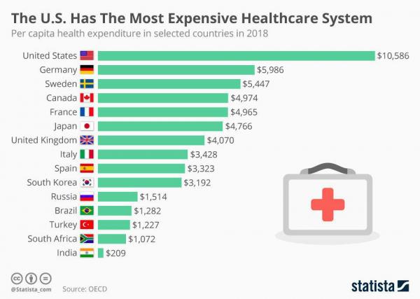 Затраты на здравоохранение на человека в странах мира