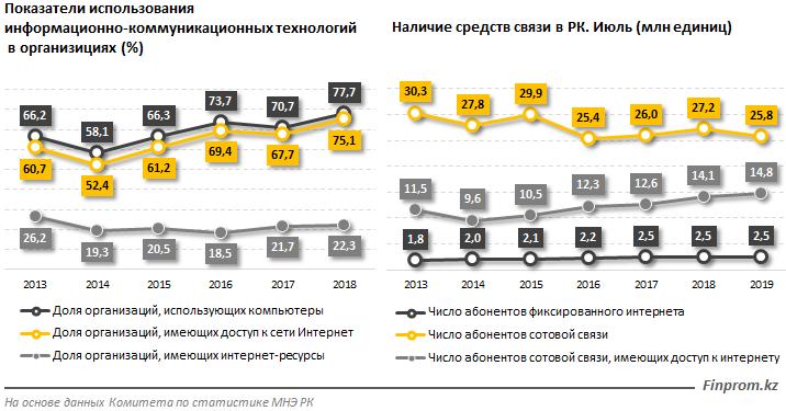Кибербезопасность в СНГ: у Казахстана 2 место после России, в ТОП-5 также вошел Узбекистан