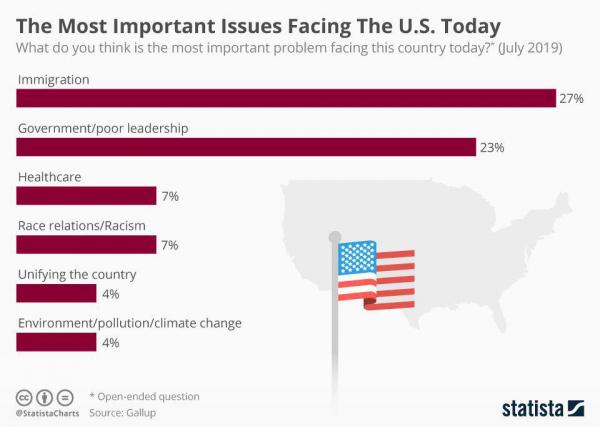 Самые главные проблемы США по версии американцев