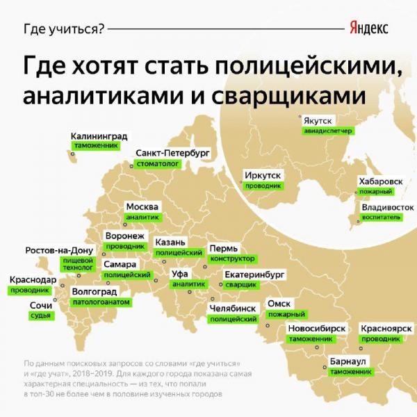 Кем хотят работать россияне