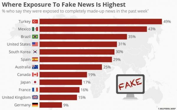 Рейтинг стран, где жители наиболее часто сталкиваются с фейковой информацией за последнюю неделю