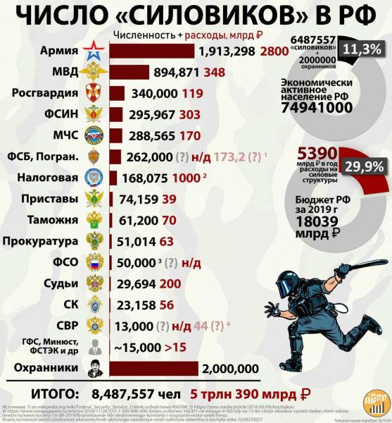 """Сколько в РФ """"силовиков"""""""
