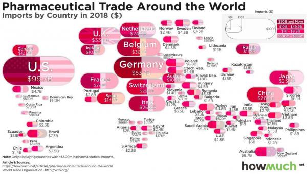 Страны - крупнейшие импортеры фармакологической продукции в мире