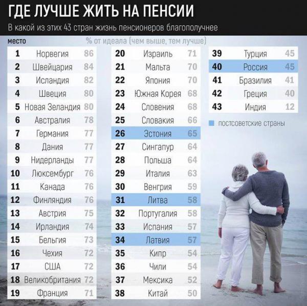 Лучшие страны для пенсионеров