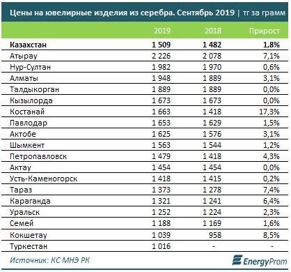 Казахстан - «Ювелирка» всё дороже: цены на золотые ювелирные изделия увеличились на 6%, на серебряные — на 2%