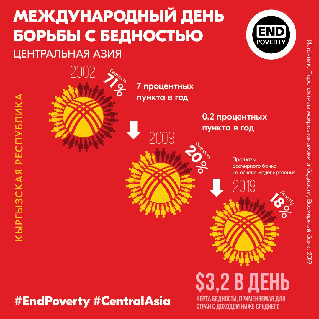 Уровень бедности в Центральной Азии сокращается, но темпы его снижения замедляются