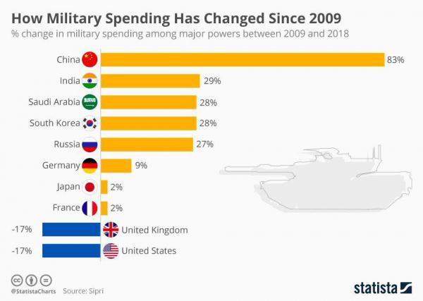 Изменение военных затрат в странах мира за последние 10 лет