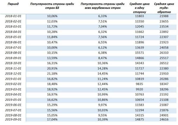 За коврами и пловом: российские путешественники потянулись в Узбекистан