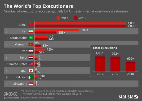 Казни в мире (2018 и 2019 годы)