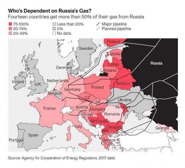 Зависимость европейских стран от российского газа