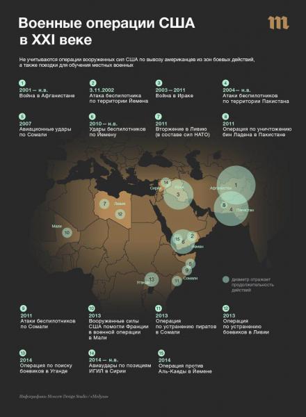 Военные операции США в 21 веке