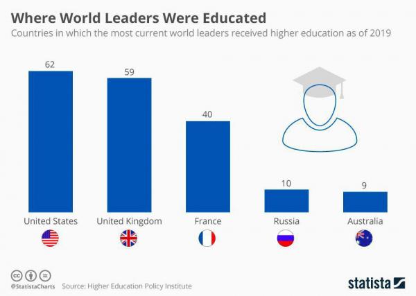 Страны, в которых получало высшее образование наибольшее число мировых лидеров