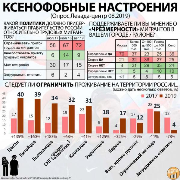 Рост ксенофобных настроений в РФ.