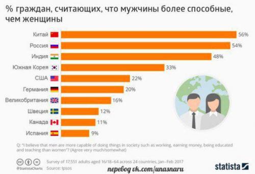 Доля граждан в странах мира, считающих, что мужчины более способные, чем женщины