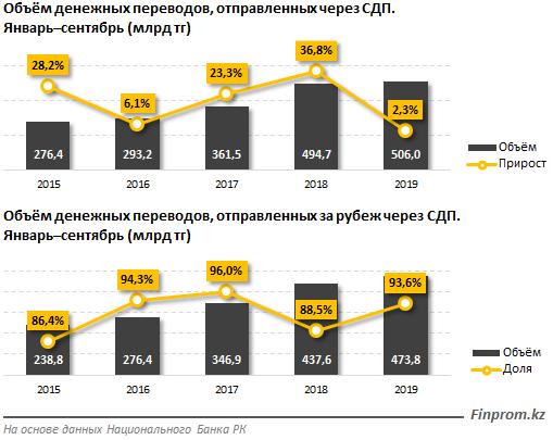 Казахстанцы отправляют в Россию и Узбекистан денег больше, чем получают оттуда