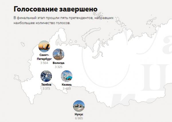 Нукус стал победителем голосования за звание столицы Тотального диктанта — 2020: что решит жюри?