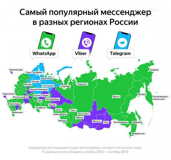 Какой мессенджер самый популярный в регионах России