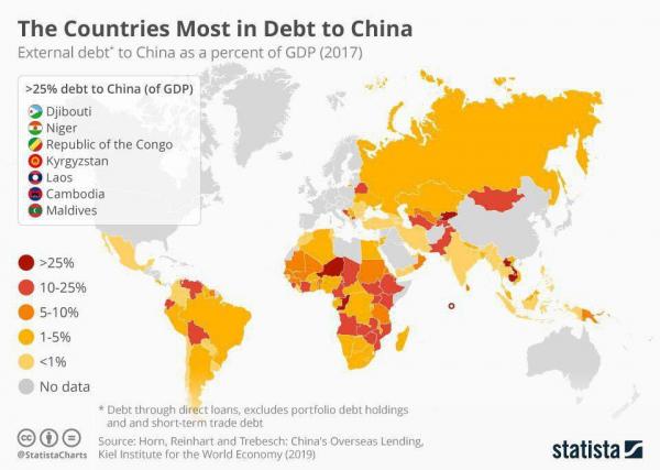 Страны-должники Китая