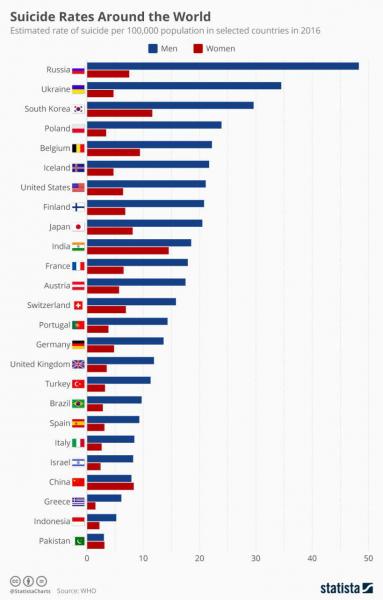 Количество суицидов на 100.000 населения в странах мира