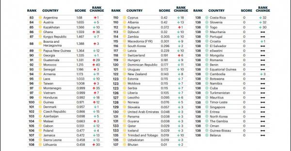 Узбекистан вновь улучшил свои позиции в глобальном рейтинге террористических угроз