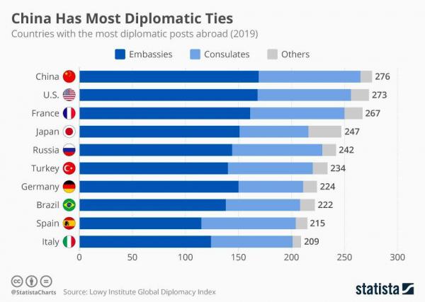 Страны мира с наибольшим количеством дипломатических представительств за рубежом