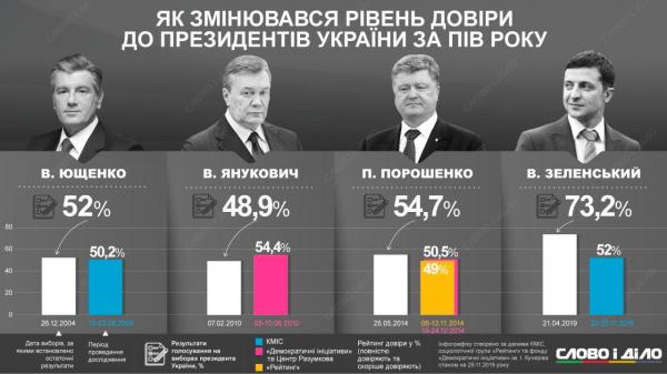 Как менялся рейтинг украинских президентов в первый год после выборов