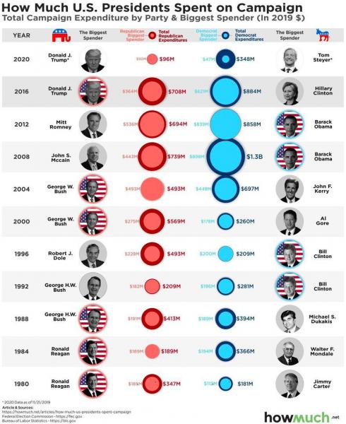 Расходы республиканцев и демократов на президентские кампании