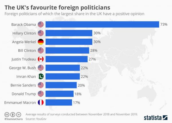Самые популярные зарубежные политики у англичан