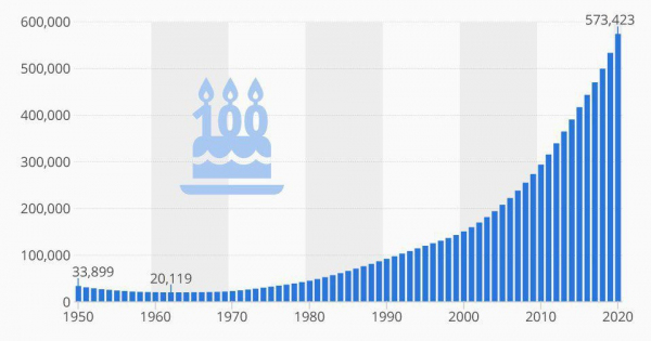 Число людей во всем мире, которые старше 100 лет