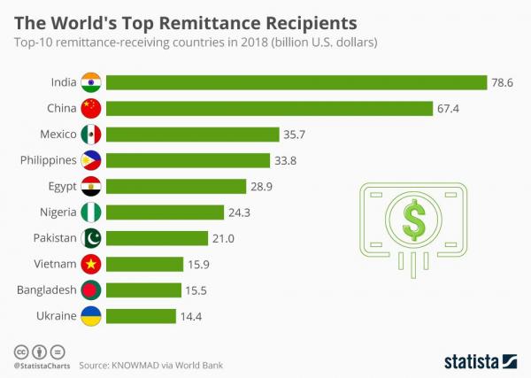 Топ-10 стран по объему переводов денежных средств мигрантами на родину