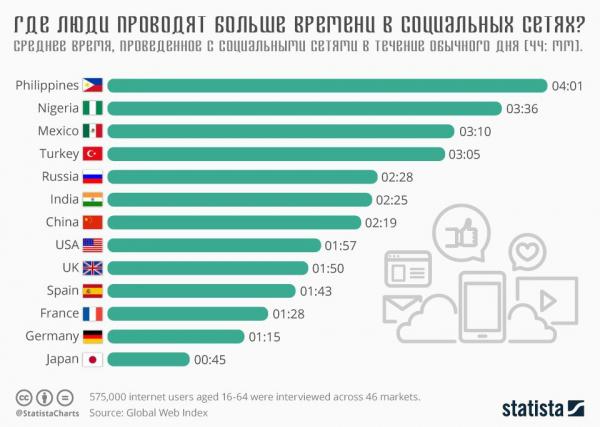 В каких странах люди больше всего проводят времени в социальных сетях