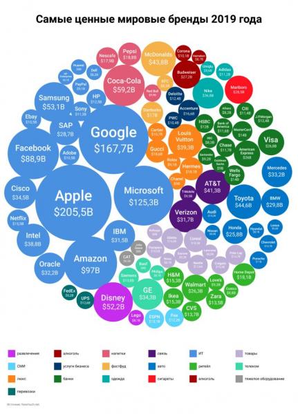 Самые ценные мировые бренды уходящего года